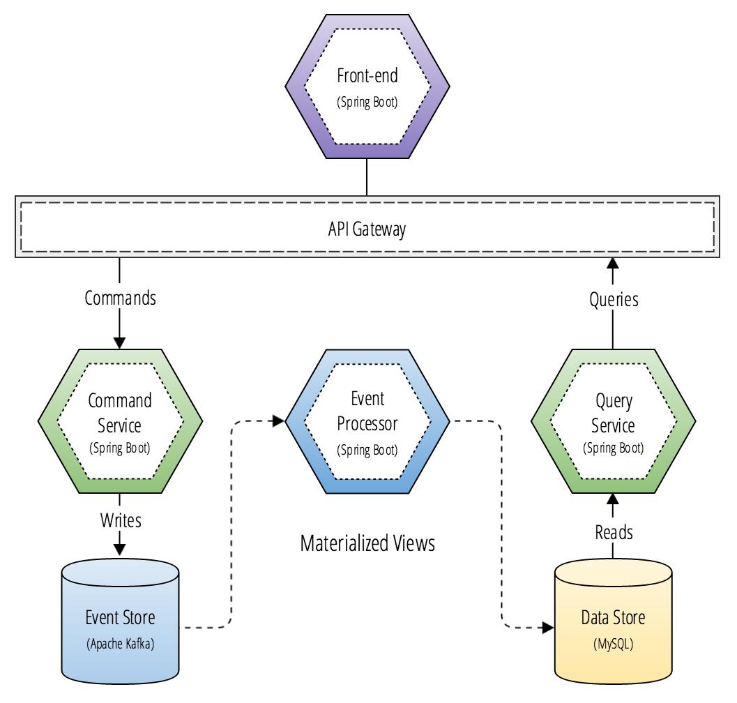 CQRS microservice architecture