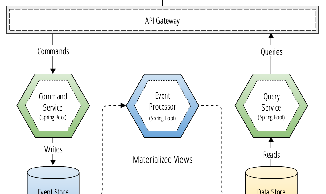 Building Event Driven Microservices Using Cqrs And Serverless