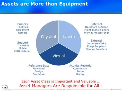 asset lifecycle conceptual models