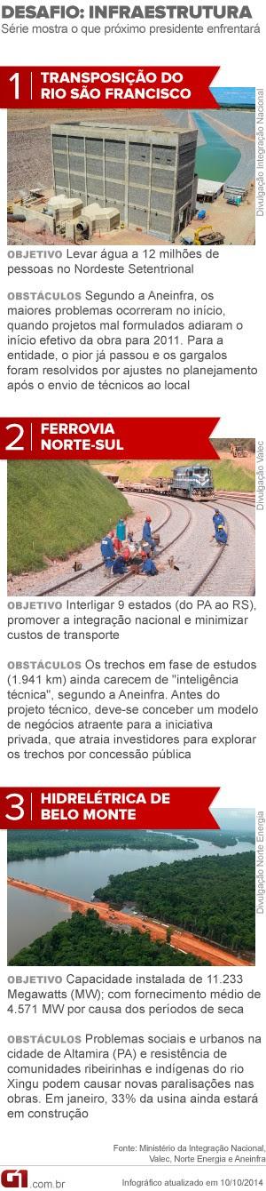 ARTE DESAFIO INFRAESTRUTURA - Futuro presidente deverá assumir obras atrasadas na infraestrutura (Foto: Arte/G1)