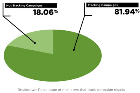 Not Tracking Campaigns - eROI