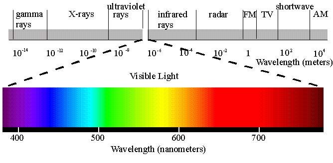 different chart of EM spectrum