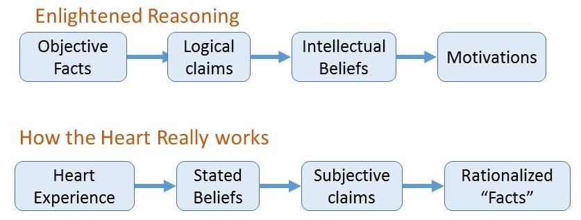 2014-10-04 reasoning