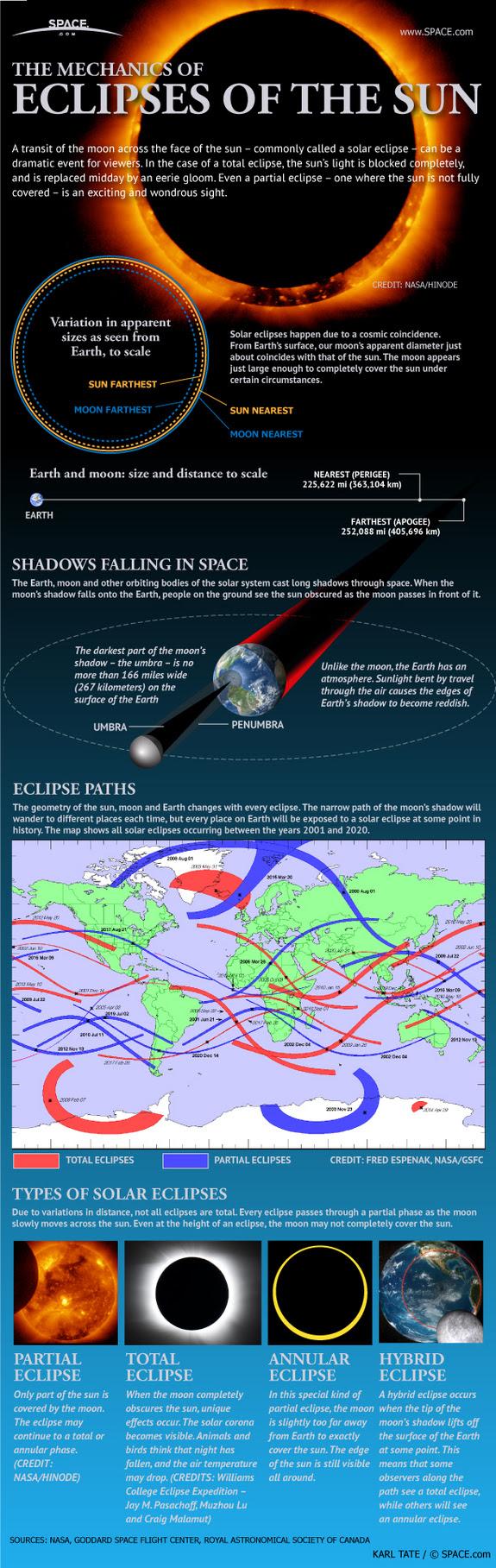 ECLIPSE SOLAR TOTAL 13 DE NOVIEMBRE 2012