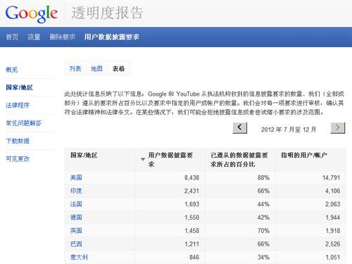 谷歌发布声明撇清与棱镜项目的关系