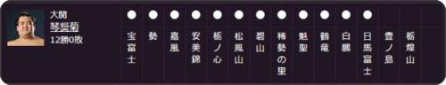 http://sumo.or.jp/honbasho/main/hoshitori