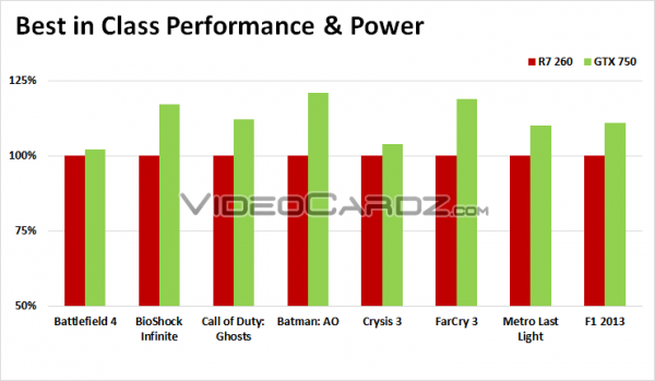 Nvidia GeForce GTX 750 vs AMD Radeon R7 260