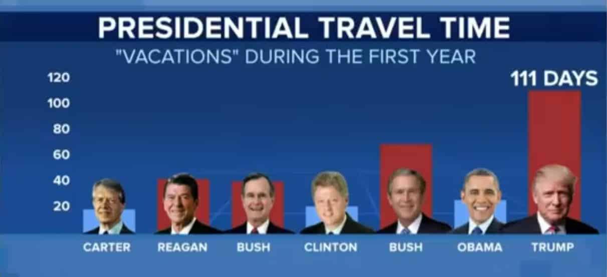 http://www.politicususa.com/wp-content/uploads/2017/12/trump-vacation-chart.jpg