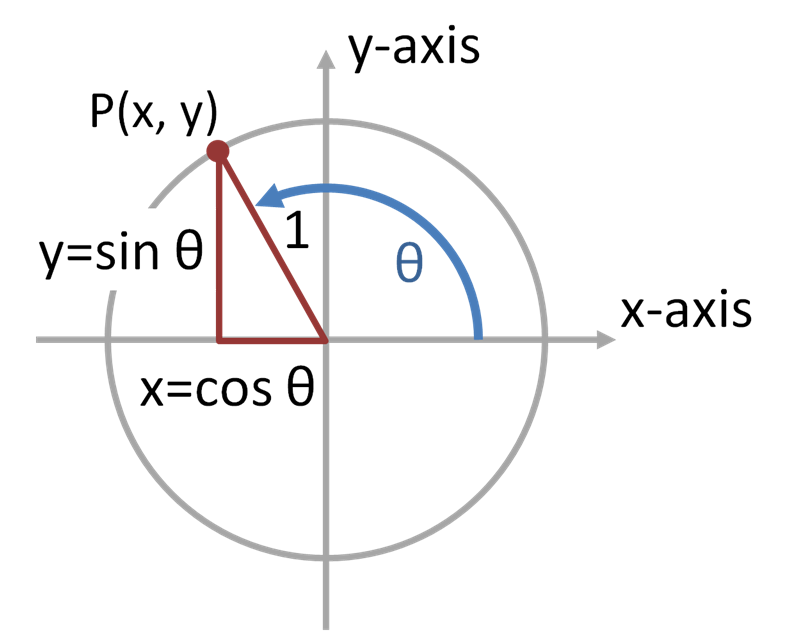 trigonometry unit circle. File:Trig functions on unit
