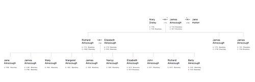 Family of James Ainscough 1743