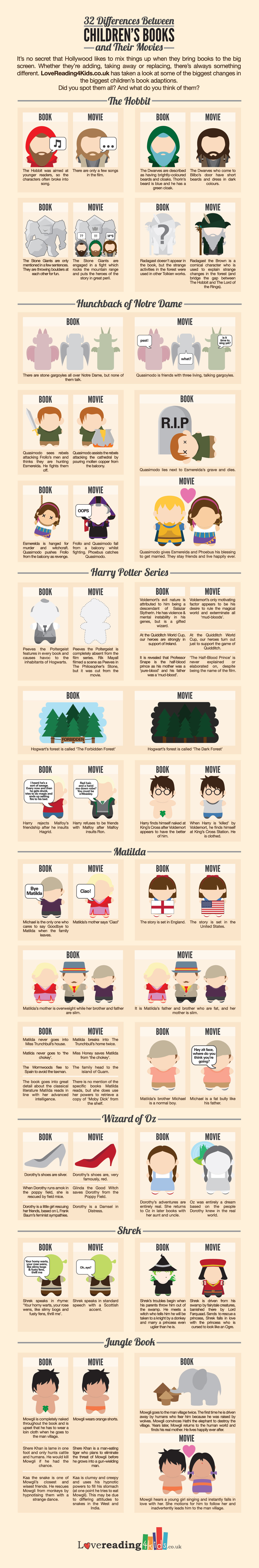 32 Differences Between Books and their Movies [Infographic]