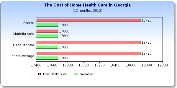 What does Home Health Care Cost in Georgia?
