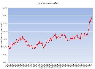 Homeownership Vacancy Rate