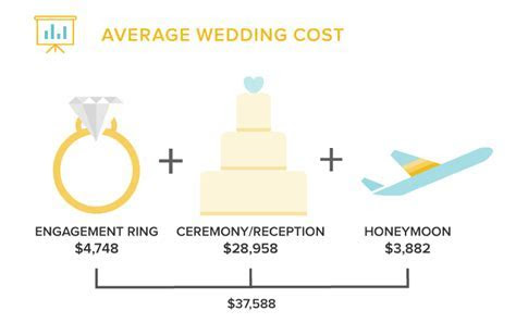 How much does the average engagement ring cost? ? Diamond
