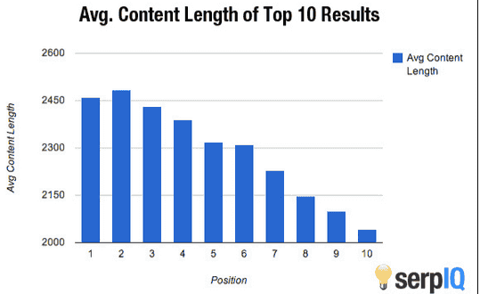 Average Post Length