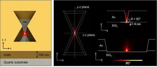 3D plasmonic antenna capable of focusing light into few nanometers