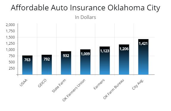 Minimum Auto Insurance in Oklahoma - AutoInsureSavings.org