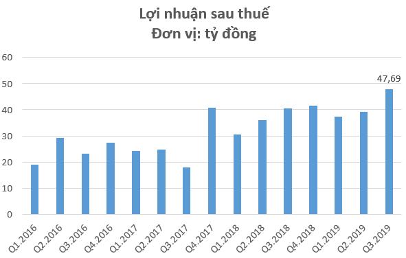 Công trình Viettel (CTR) lãi ròng quý 3 đạt gần 48 tỷ đồng, cao nhất kể từ khi thành lập - Ảnh 2.