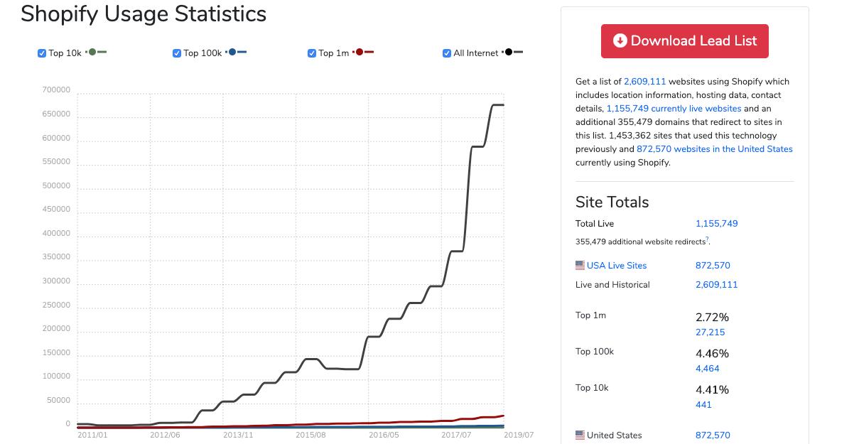 Graph Of Shopify Usage Statistics