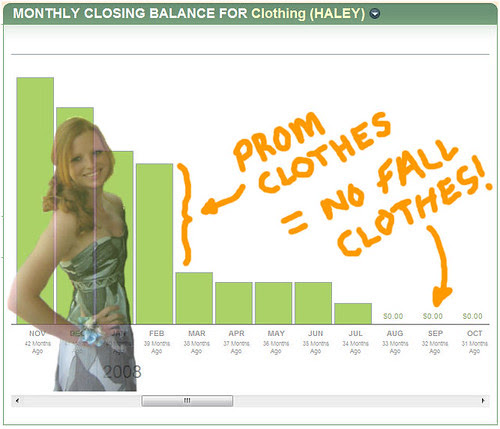 Prom Can Take a Big Bite Out of That Clothing Budget!