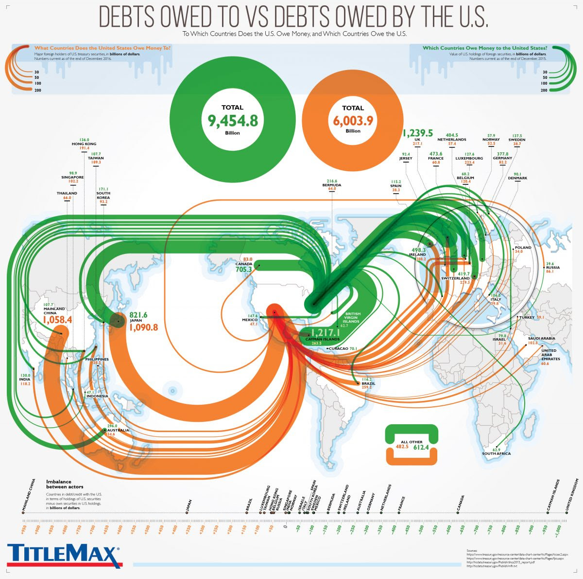 Debts Owed To VS Debts Owed By The U.S