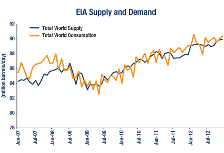 EIA Oil and Gas Supply and Demand