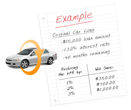 Refinance Car Loan With Bad Credit >> Refinance Car Loan Online Wilfredo Proctor