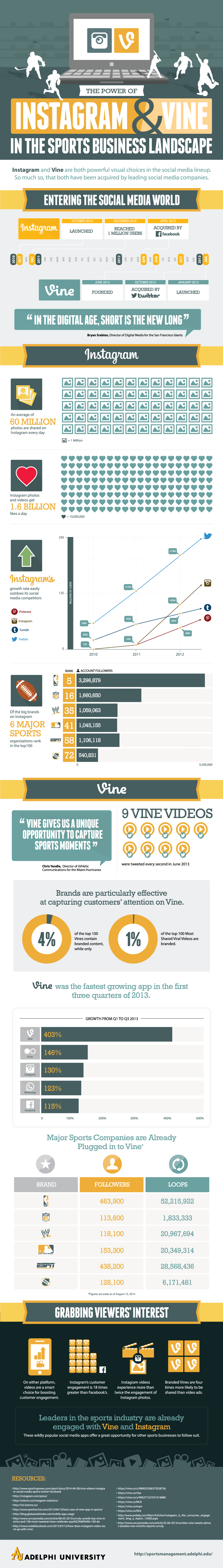 The Power of Instagram & Vine In the Sports Business Landscape