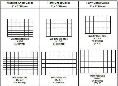 Sheet Cake Servings   Cakes   Cake servings, Cake serving