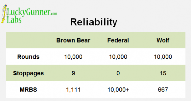 A table indicating the reliability of each manufacturer's rounds.