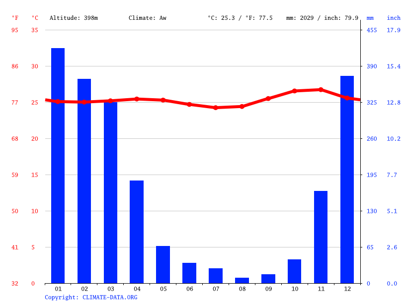Climate graph, Wawo