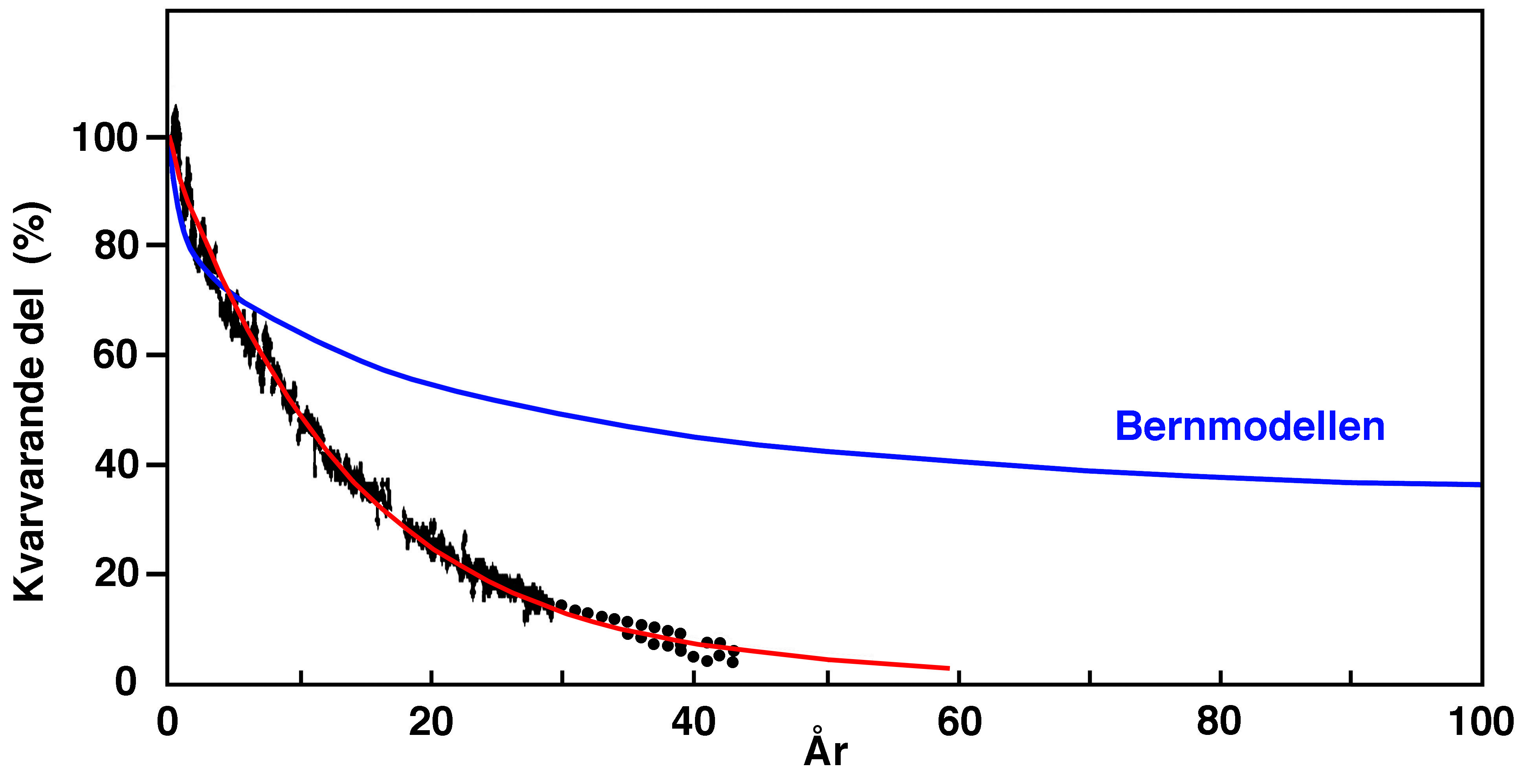 Figure 1 bomb test curve