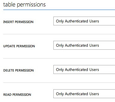 Only Authenticated Users Permission