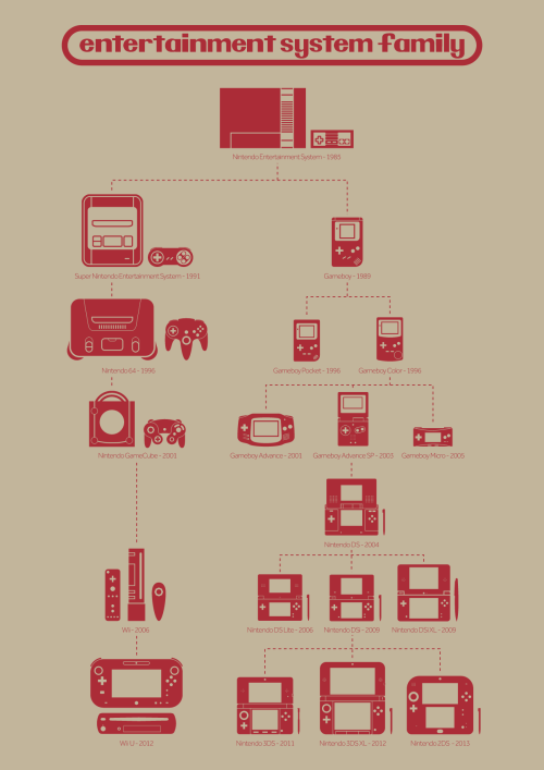 Entertainment System Family by Creative Rez