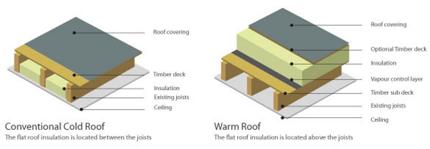 cold roof v warm roof