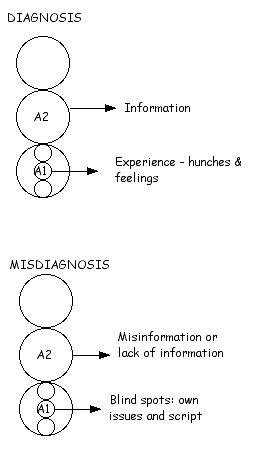 Diagnosis & misdiagnosis