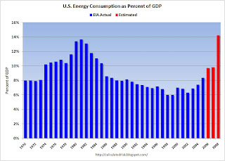 Energy as Percent of GDP