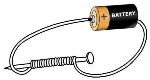 Resultado de imagen de electromagnetismo