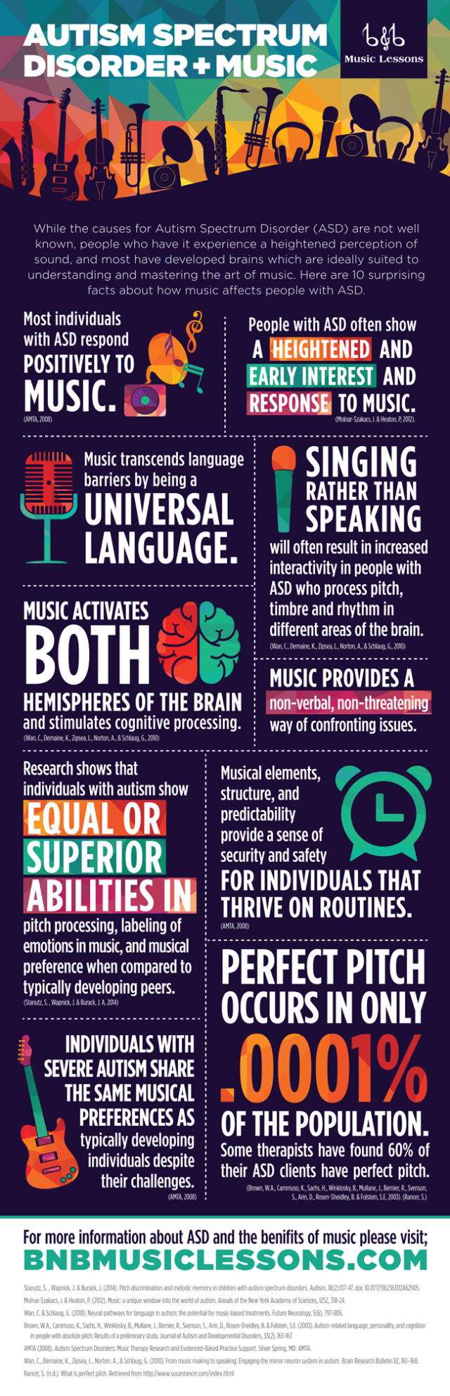 Infographic: Autism Spectrum Disorder and Music