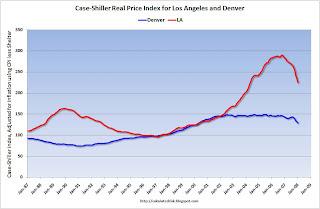 Case-Shiller Real House Price, LA vs Denver