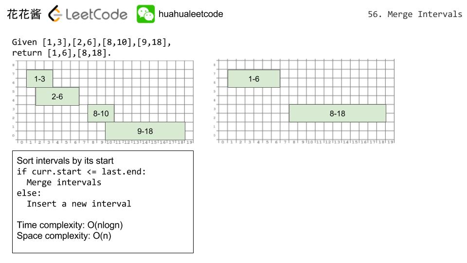 Massive Algorithms: LeetCode 56 - Merge Intervals