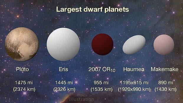 Los planetas enanos más grandes del Sistema Solar
