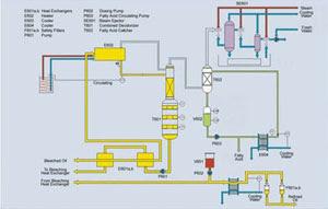 Oil Rfining   Plant