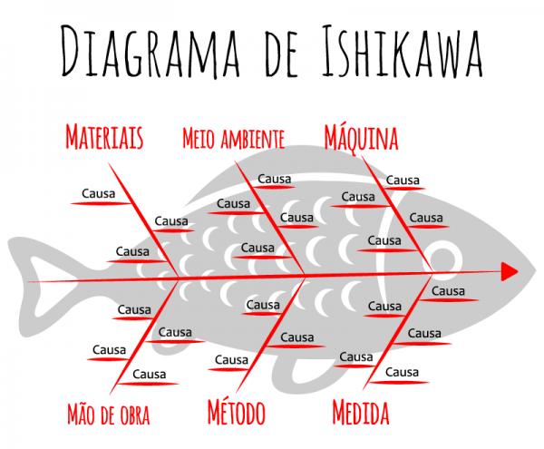 o metodo de ishikawa 600x495