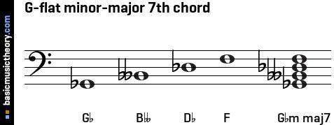 basicmusictheory.com: G-flat minor-major 7th chord