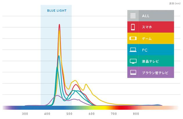 デバイスごとのブルーライト放出量比較