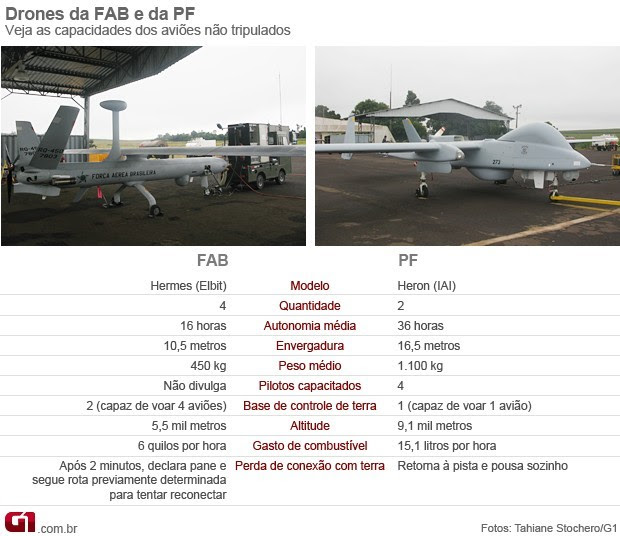 drones pf fab (Foto: Arte G1)
