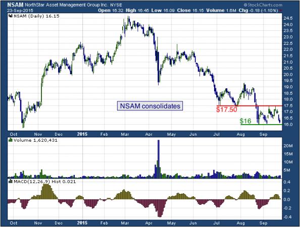1-year chart of Gulfport (NYSE: NSAM)