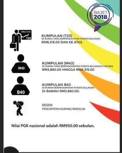 Maksud B40 M40 Dan T20 Berdasarkan Jumlah Pendapatan Isi Rumah Di Malaysia