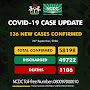 136 new cases of Coronavirus recorded in Nigeria